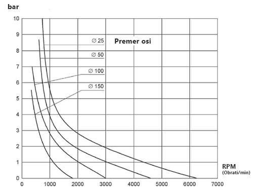 graficni-prikaz-dopustnih-nadpritiskov-pri-tipu-as-p