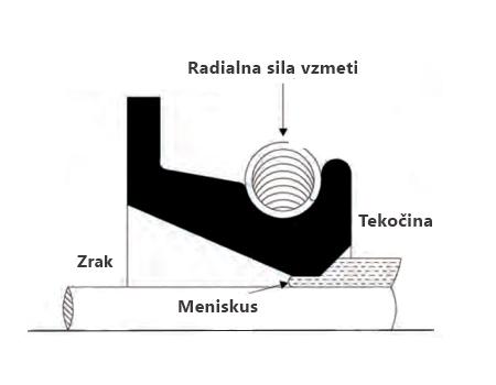 prikaz-delovanja-semeringa